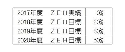 春日工務店はZEH登録ビルダーです